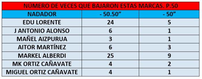 tabla3